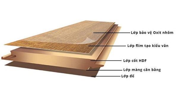 Cấu tạo của sàn gỗ Inovar